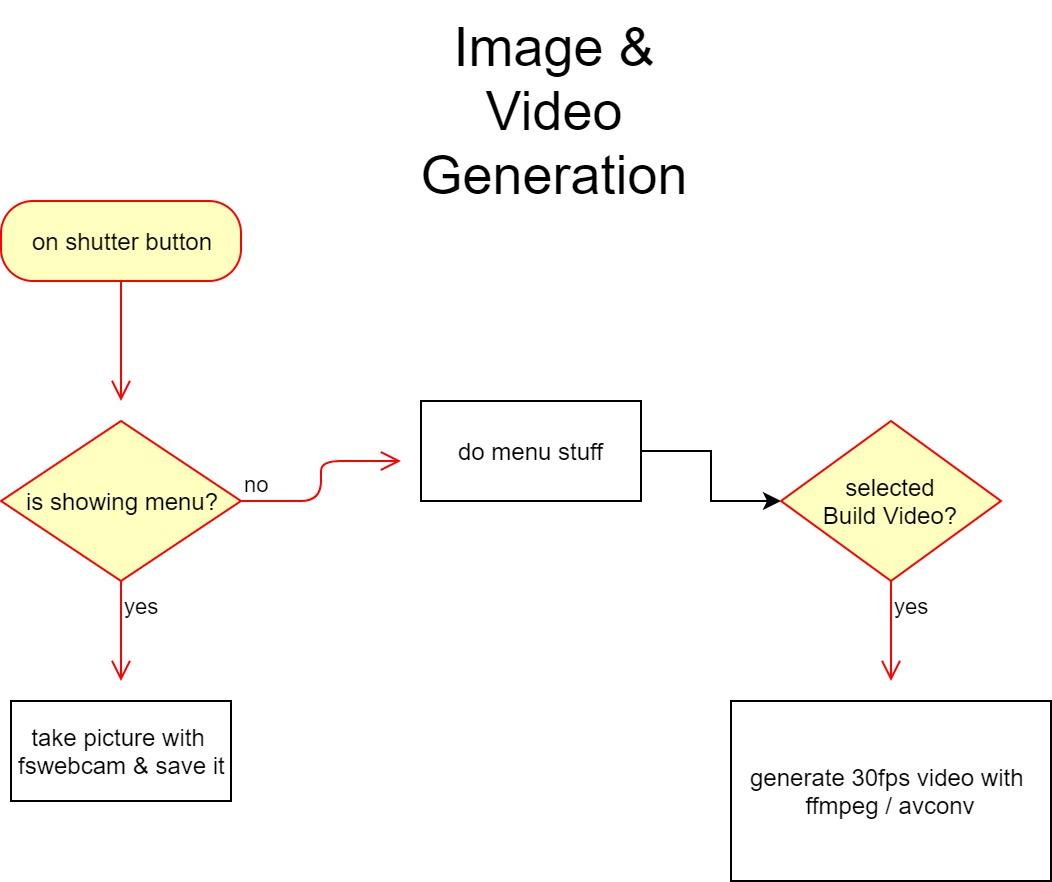 Ipsilon Developments - Raspberry Pi Stop Motion Camera